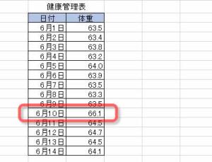 Excelの表に特異なデータを発見。
