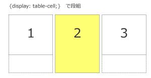 display:table-cell を指定すると横並びになった各要素の高さは表組みのように揃う